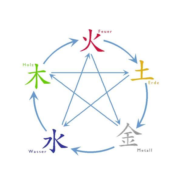 die fuenf Wandlungsphasen in der Akupunkturder